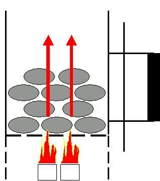 Anzündkamin - schematischer Querschnitt zeigt Funktionsweise